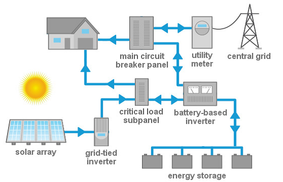 AC Couples Solar and Storage
