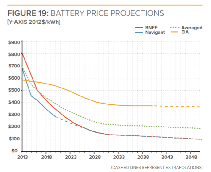 Battery Price Projections Chart