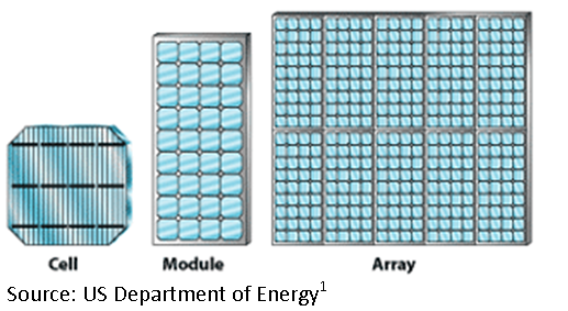 Cell-Module-Array