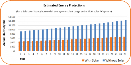 Solar Accounting Chart