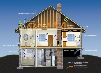 Energy efficiency improvements in every part of your home can save you money.